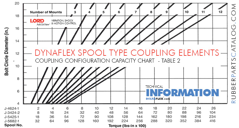 Rubber-Parts-Catalog-Delta-Flex-LORD-DYNAFLEX-Coupling-SPOOL-Type-Configuration-Table Torque Table